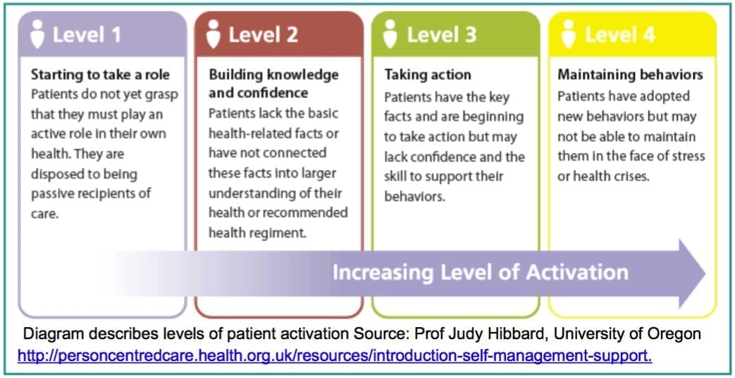 Patient Activation